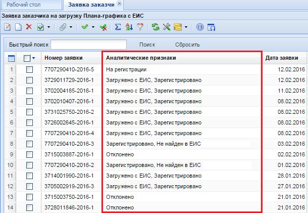 Аналитические признаки заявок заказчиков на загрузку планов-графиков с ЕИС