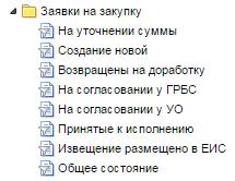 Фильтры для документа Заявка на закупку